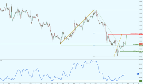 EURUSD: EURUSD has made a bullish exit, potential rally!