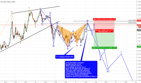 EURUSD: The importance of adapting to environment.