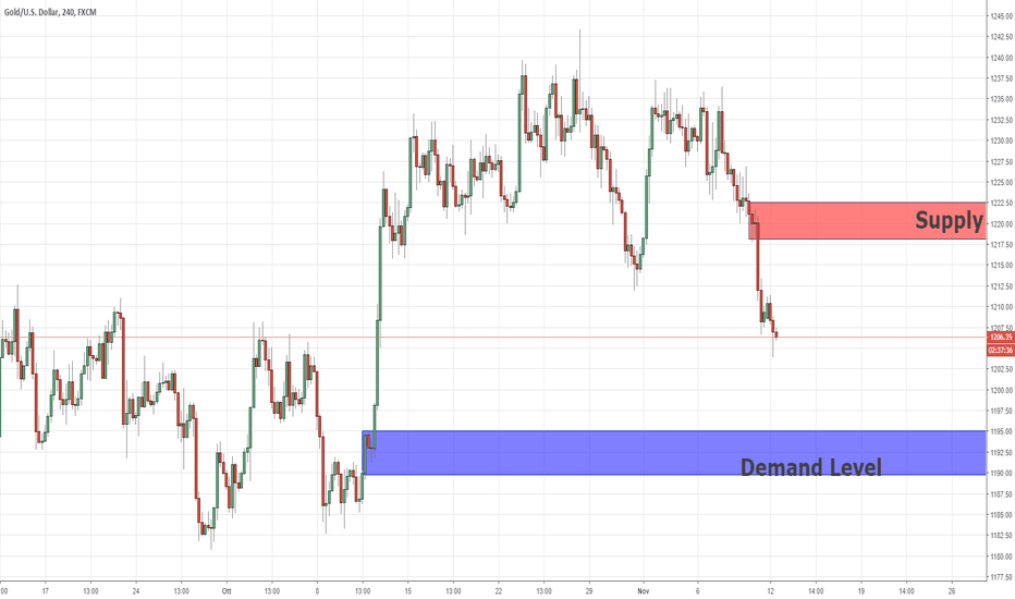XAUUSD: Swing Key Leves For XAUUSD dal fondo di trading proprietario di