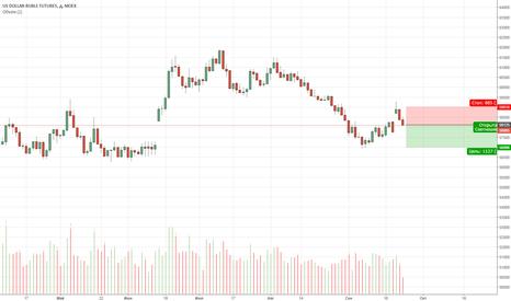 SI1!: Рубль/Доллар: шорт