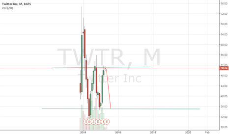TWTR: I think TWTR is going to drop