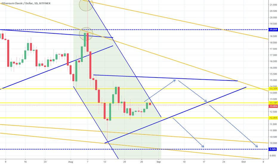 ETCUSD: Ascending Triangle Resistance test before downside.