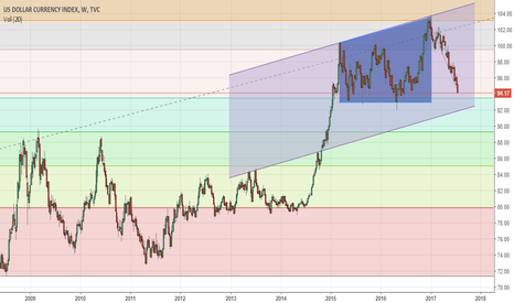 DXY: bigger channel in DXY