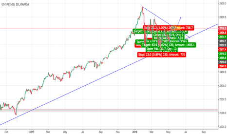 SPX500USD: wait for the breakout