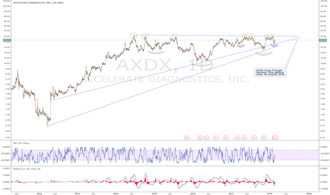 AXDX: AXDX: After 8 attempts knocking on the $30 from below, AXDX is