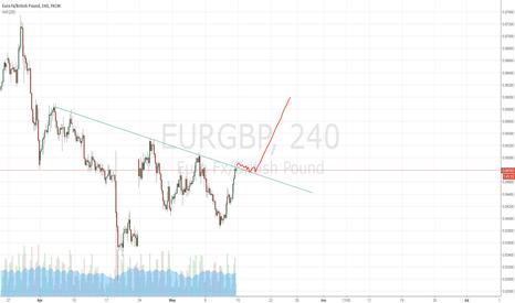 EURGBP: EUR/GBP Flag then Long