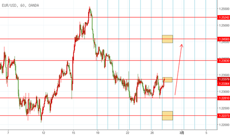 EURUSD: EUR 2.27 日内交易机会