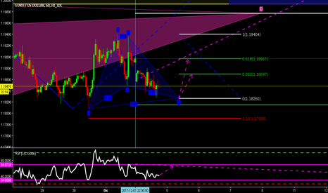 EURUSD: GARTLEY long in EURUSD TH1