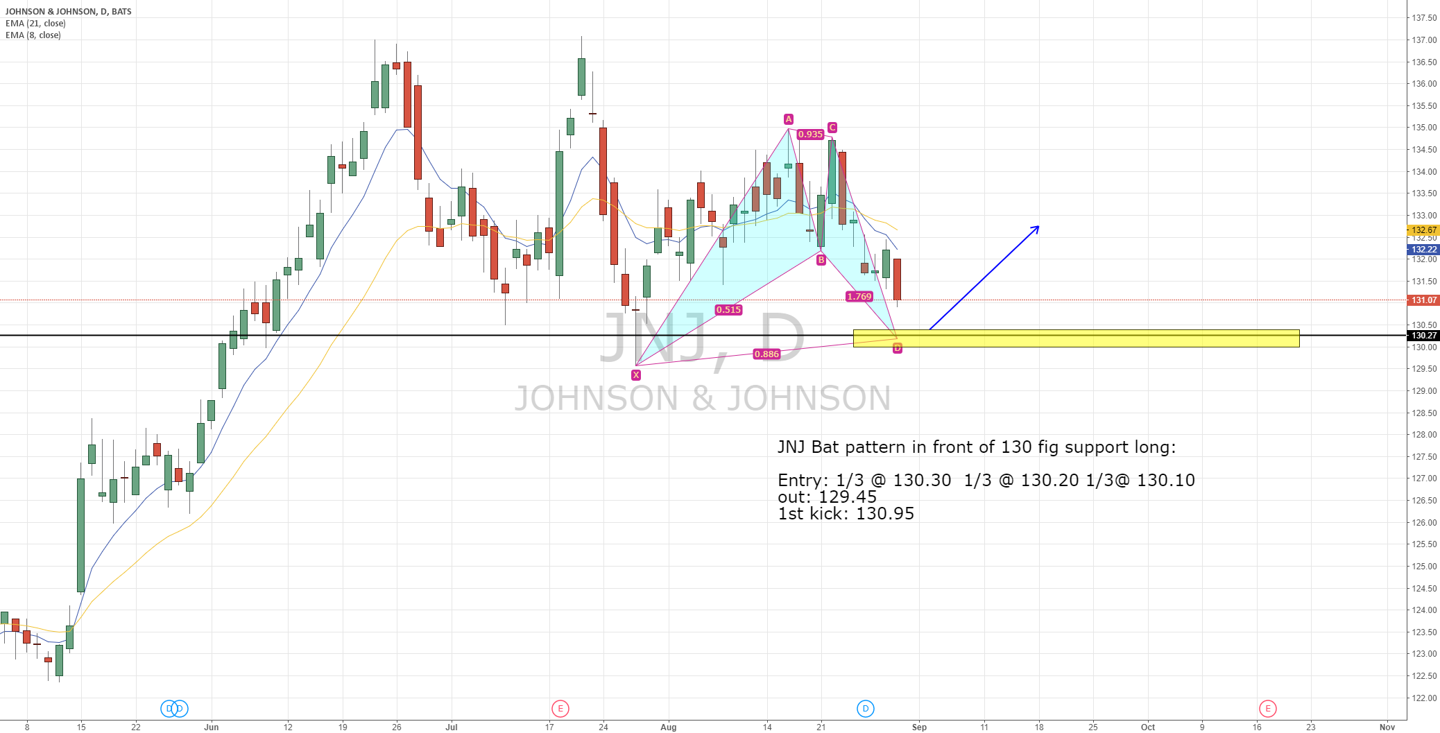 JNJ, a 75 cents risk daily bullish Bat Pattern. (MCD FTF trade)