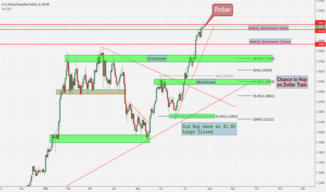 USDCAD: USD/CAD Analaysis - Short into Long could be an Option
