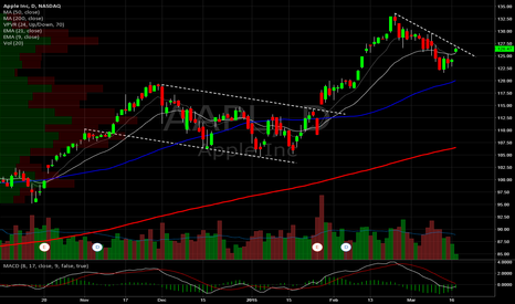 AAPL: Apple Daily. DTL resistance