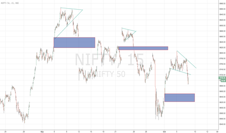 NIFTY: NIFTY STRUCTURAL MOVE 15mins