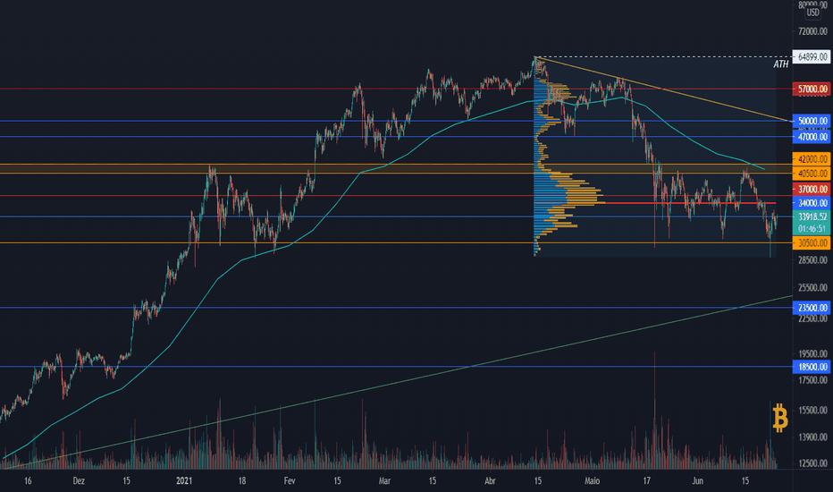 btc usd tradingview grafic