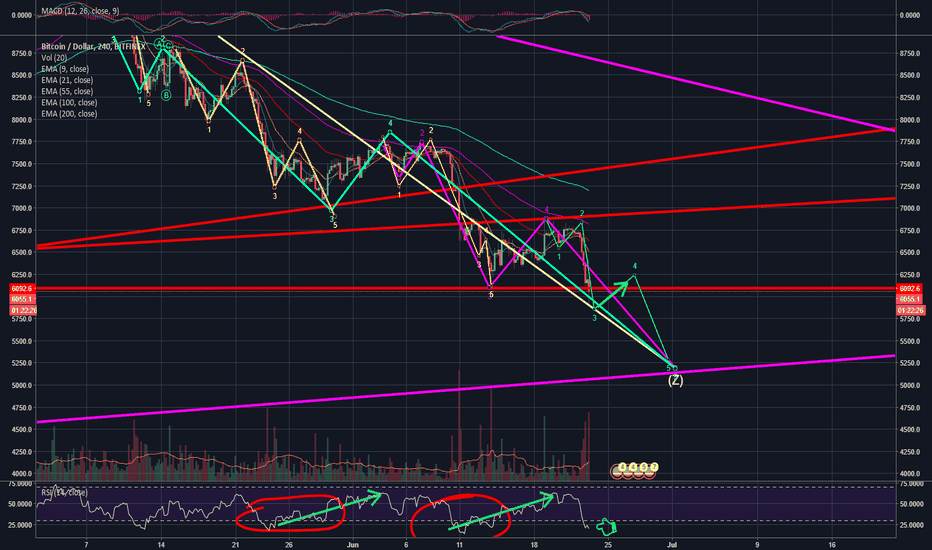 BTCUSD: IS $5200 NEXT STOP FOR BTC?
