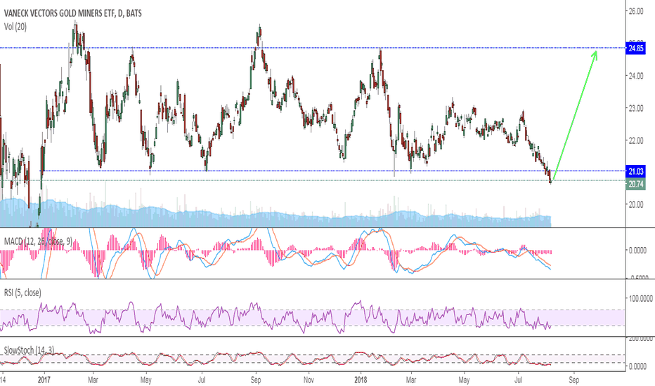 GDX: GDX - False breakdown