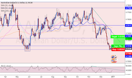 AUDUSD: AUDUSD potential long opportunity