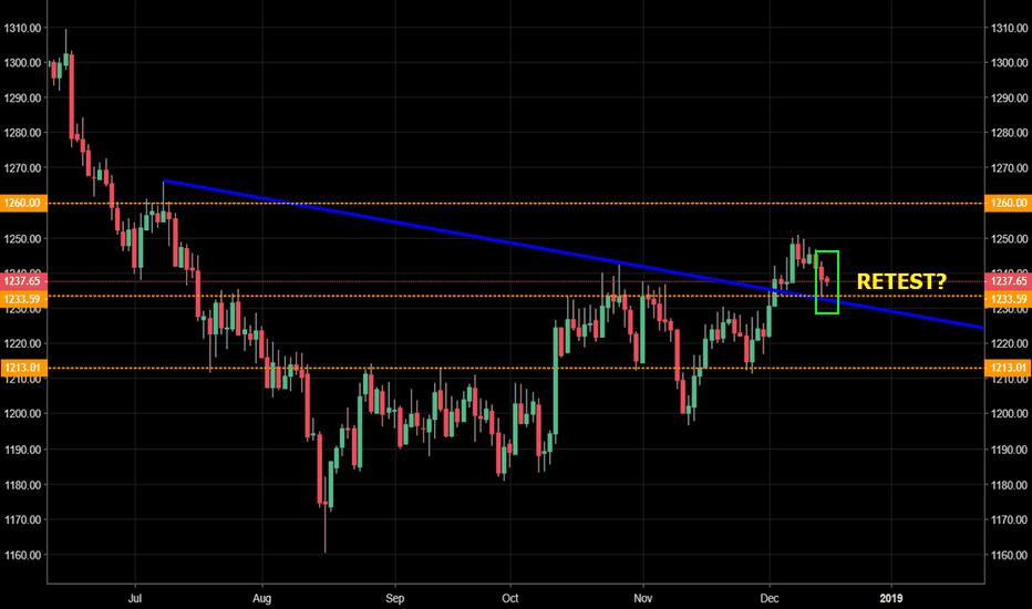 GOLD: GOLD - Retested descending trend-line?