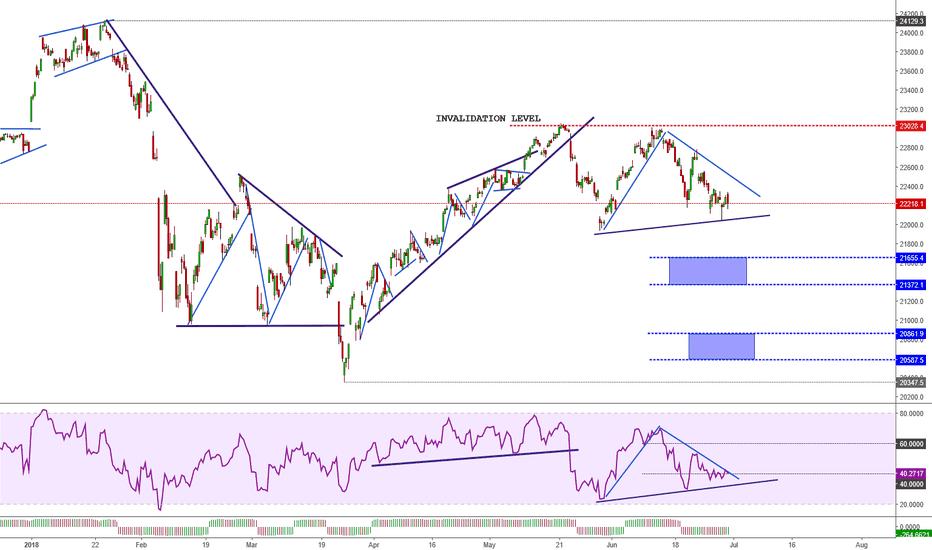 NI225: Nikkei continue moving bearish
