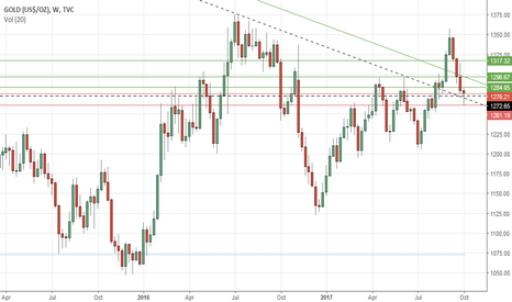 GOLD: Gold's weekly outlook: Oct 09-13