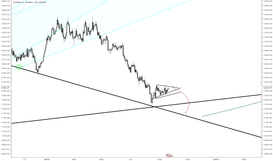 XAUUSD: Gold pennant in a down trend breaks down