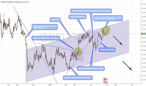 GBPUSD: GBPUSD - Bearish analysis