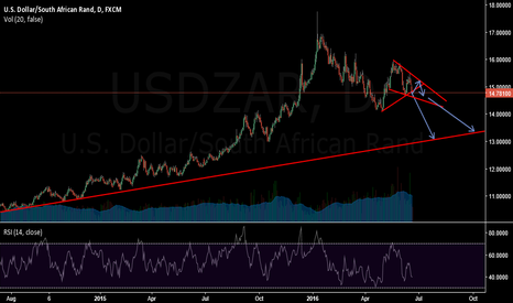 USDZAR: on a broader view