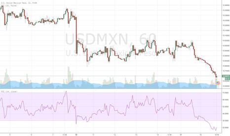 USDMXN: BUY USD-MXN has been oversold