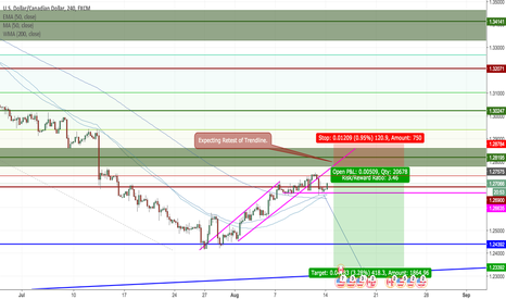USDCAD: USDCAD Potential Short - Better Entry