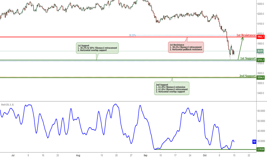 AU200AUD: ASX Bounced Off Support, Potential To Rise Further