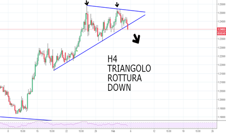 EURUSD: EUR/USD - PREPARARSI ALL'IMPATTO!!!