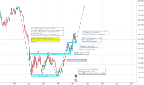 EURUSD: EURUSD Monthly & Weekly analysis