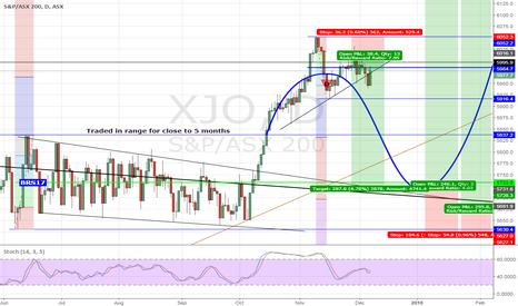 XJO: ASX Index - XJO