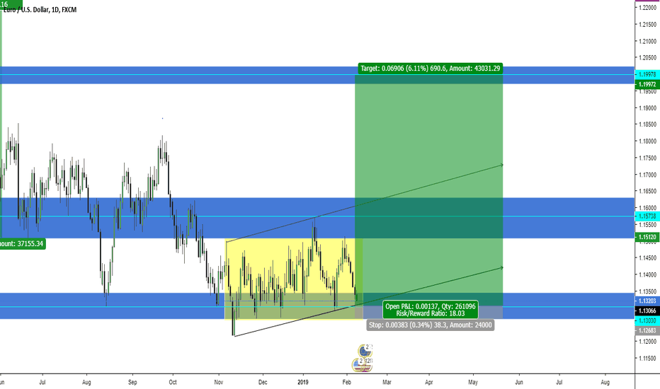 EURUSD: EUR/USD LONG OPPORTUNITY