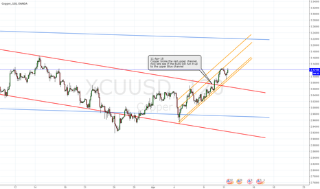 XCUUSD: Channel trading with previous resistance level broken
