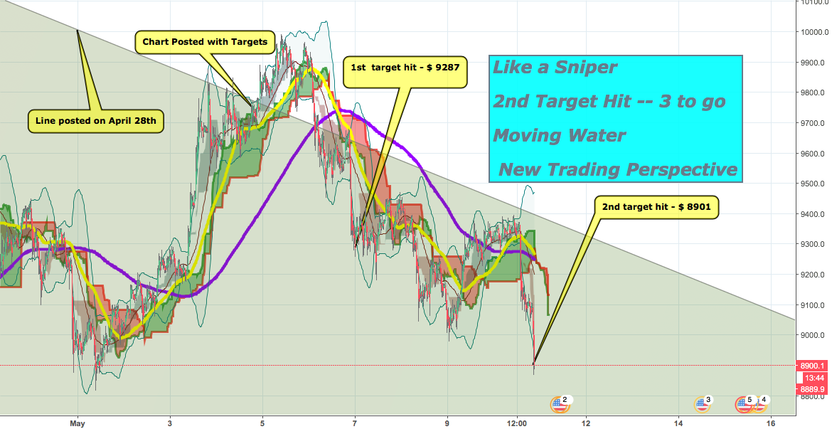 LIKE A SNIPER - 2ND TARGET HIT - AGAINST 99% OF TRADING VIEW