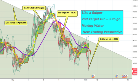 BTCUSD: LIKE A SNIPER - 2ND TARGET HIT - AGAINST 99% OF TRADING VIEW