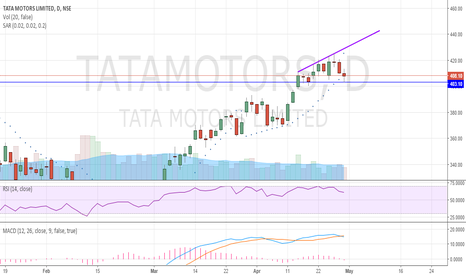 TATAMOTORS: bearish pattern