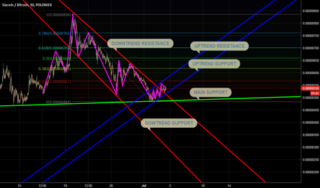 SCBTC: SC - POSSIBLE REVERSAL PATTERN