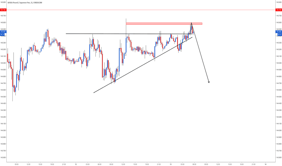 GBPJPY: SELL IT