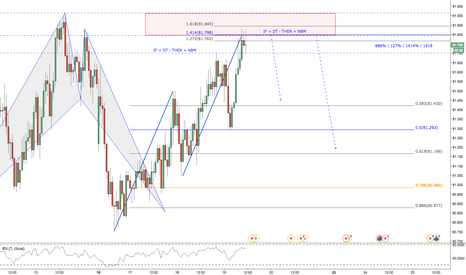 NZDJPY: NZDJPY / 1HR / CTT *Received Confirmation*