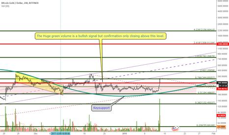BTGUSD: Bitcoin Gold - $1000 or Day Dream !!
