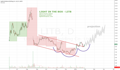LITB: Light In The Box - LITB - base formation - China direct retailer