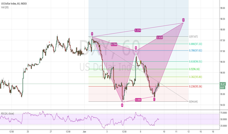 DXY: DXY, potential butterfly