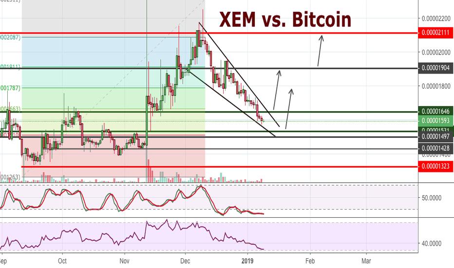 XEMBTC: XEM vs. Bitcoin