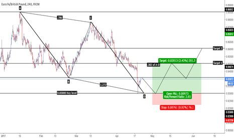 EURGBP: EUR/GBP AB=CD at key level