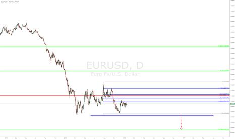 EURUSD: #EURUSD - Daily Chart