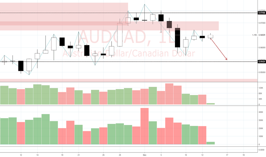 AUDCAD: View on AUD/CAD (13/12)