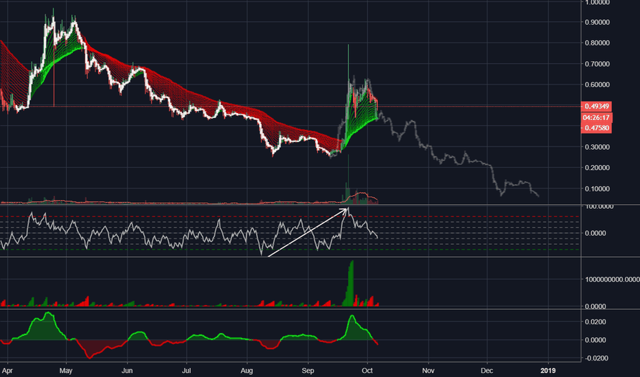 XRPUSD: possible fractal on xrp