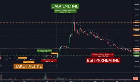 ADABTC: Цикличность рынка криптовалют