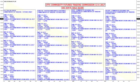 XAUUSD: CFTC COMMODITY FUTURES TRADING USD, EUR FX, GOLD, SILVER